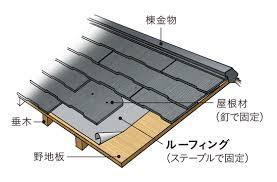 ①屋根の構造